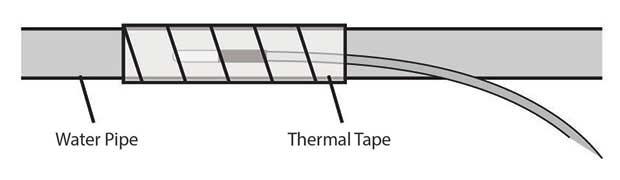 Installing Wireless Temperature Sensors on Plumbing