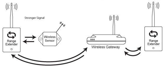Multiple Range Extenders on Same Network