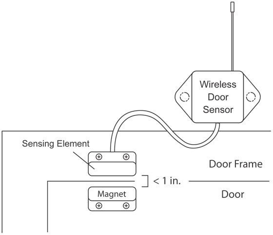 Walk-in Wireless Door Sensor Installation