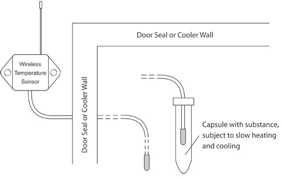 Walk-in Wireless Temperature Sensor Installation