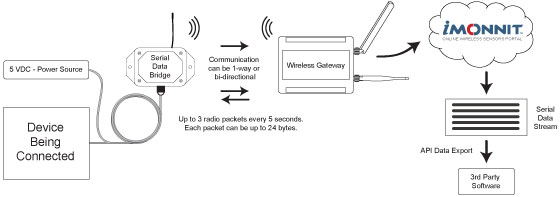 How the Wireless Serial Data Bridge Works