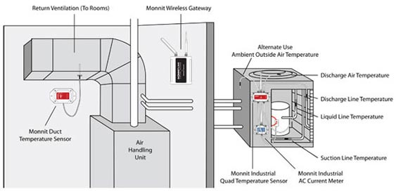 Overview of Monnit remote monitoring solutions for HVAC systems