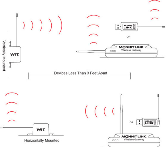 Incorrect Antenna Orientation