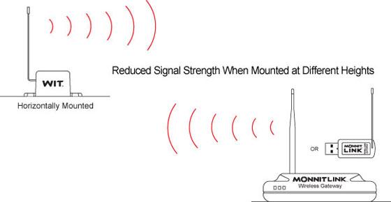Incorrect Sensor Positioning