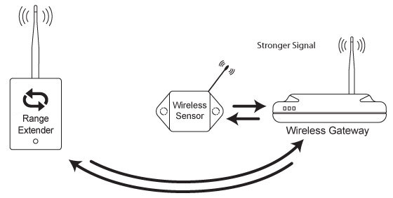 Sensor connects to gateway and ignores repeater