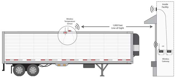 Refrigerated Trailer Temperature Monitoring