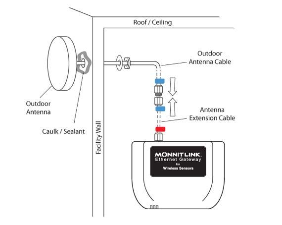 Installing the Wireless Gateway
