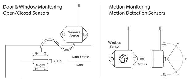 Installing Door & Window Sensors and Motion Detection Sensors