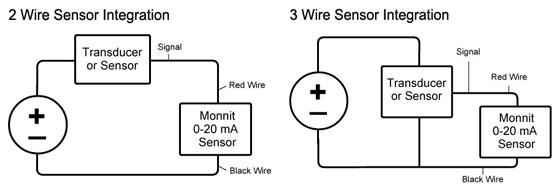 0 20ma sensor integration monnit knowledge base how to use a wireless 0 20ma sensor 4 20ma wiring diagram at bakdesigns.co