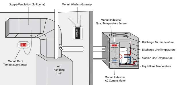 hvac compressor diagram with Using Monnit Wireless Sensors To Remotely Monitor Hvac Systems on View All additionally Air Cooled Water Chiller Diagram in addition Using Monnit Wireless Sensors To Remotely Monitor Hvac Systems additionally Vrf Proven Technology Provides Specialized Solutions likewise Watch.
