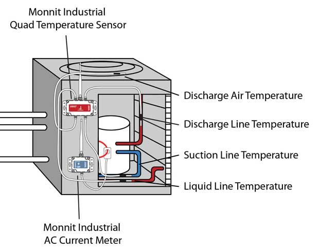Installing Monnit sensors on an AC condenser unit