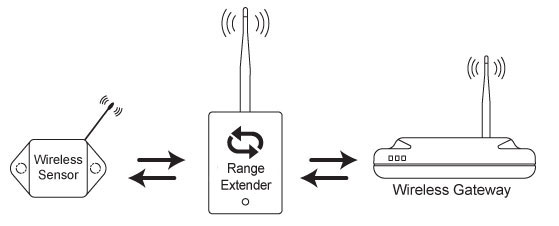 Direct Signal Path