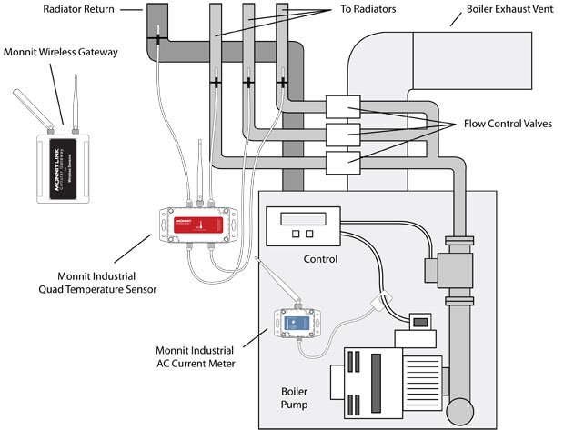 Overview of Monnit remote monitoring solutions for boiler systems
